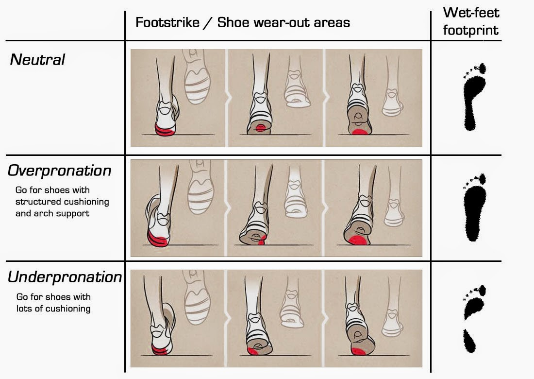 How To Choose Running Shoes Supination