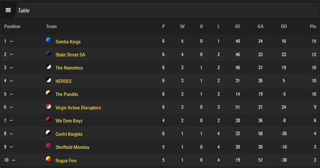 The Pundits FC Fives League Table