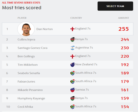 All time 7's top try scorers